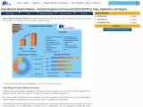 India Medical Plastics Market- Industry Analysis and Forecast