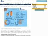 Global Water Quality Analyzer Market- Industry Analysis