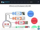 Different Level of Development (LOD) in BIM