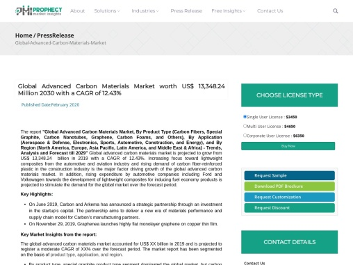 Global Advanced Carbon Materials Market worth US$ 13,348.24 Million 2030 with a CAGR of 12.43%