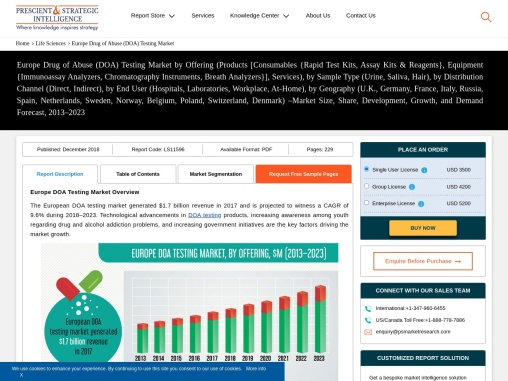 Huge Growth Expected in Europe Drug of Abuse Testing Market in Future