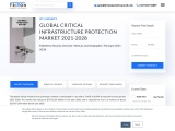 Global Critical Infrastructure Protection Market | Growth