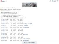 【材料】 本日のランキング【売買代金 増加率】 (3月12日)